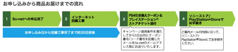 NURO光申し込みからPS4受取までの流れ