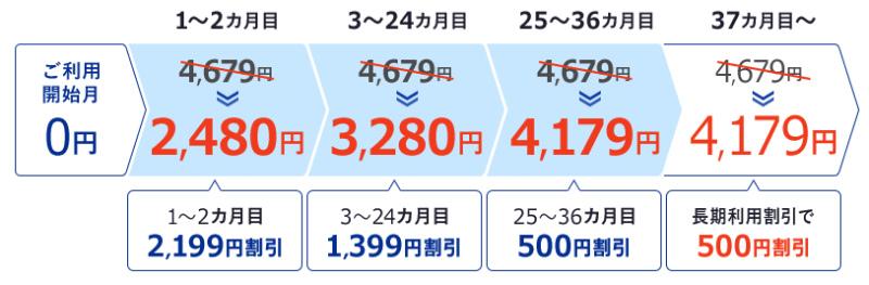 so-netのWIMAXの月額割引
