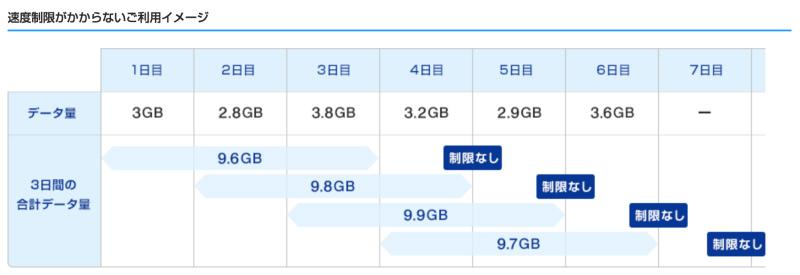 WIMAXが20GB、30GB以上使える理由