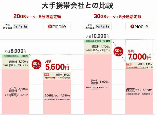 楽天モバイルの電話かけ放題での比較