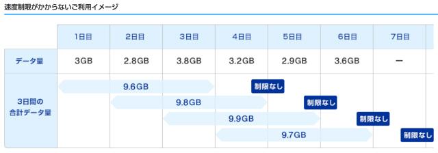 WIMAXの10GBの制限
