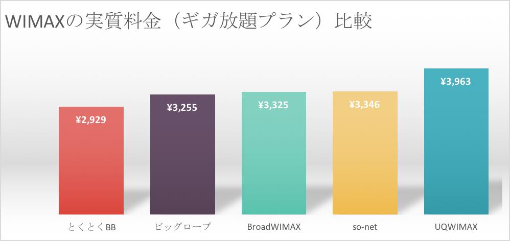 wimaxのキャッシュバックを含むギガ放題の実質月額を比較