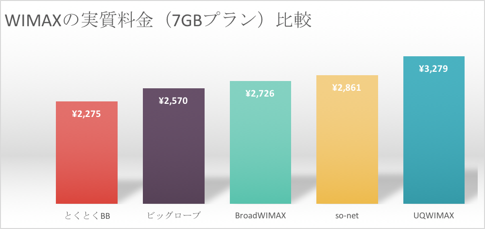 wimaxの特典を含む7GBプランの実質月額を比較