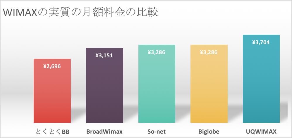 wimaxの特典を含む実質月額を比較