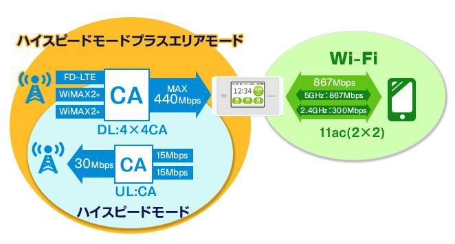 WX04は多彩なモードが多い