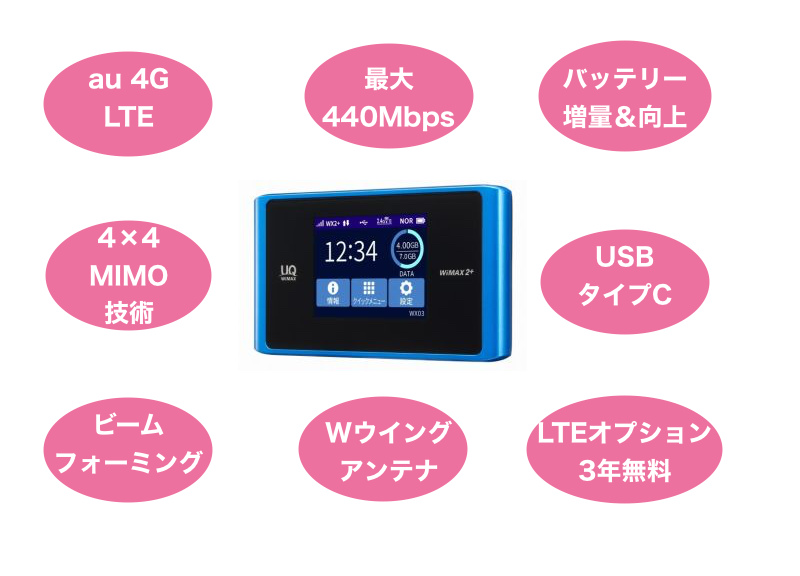 WIMAXで一番最強のモバイルルーターWX04