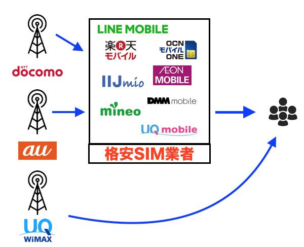 WIMAXと格安SIMの通信の違い
