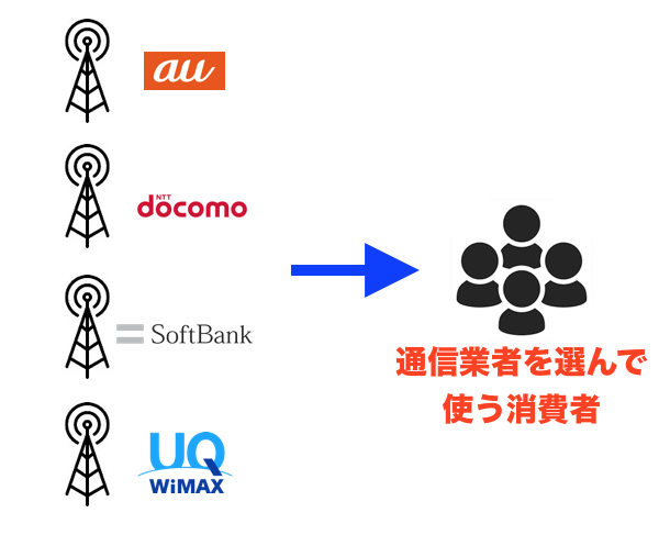 WIMAXは他の通信業者とは独立してる