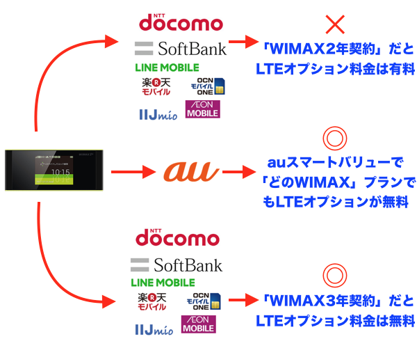 WIMAXのLTEオプションの無料化の条件