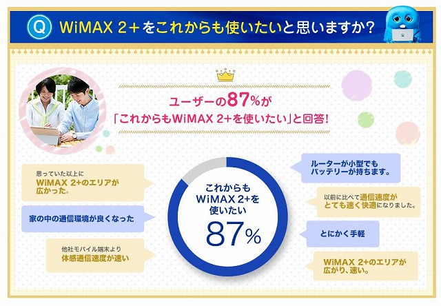 wimaxの満足度