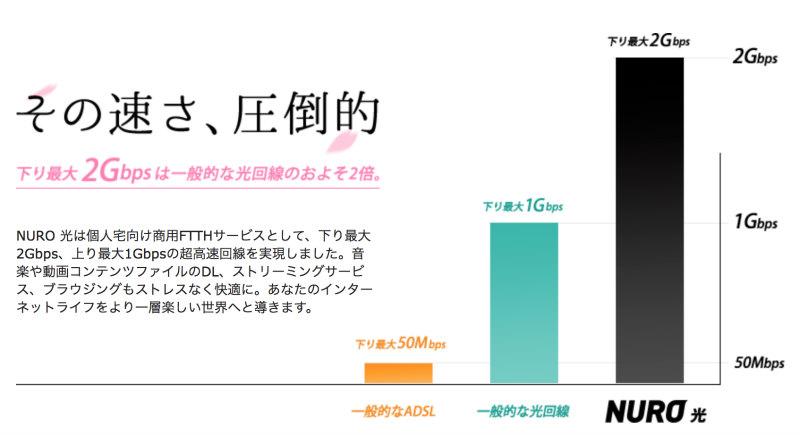 NURO光は他の光回線の2倍のスピード