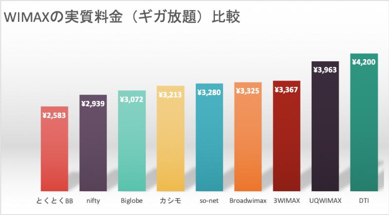 ギガ放題WIMAXの実施料金の最安値比較