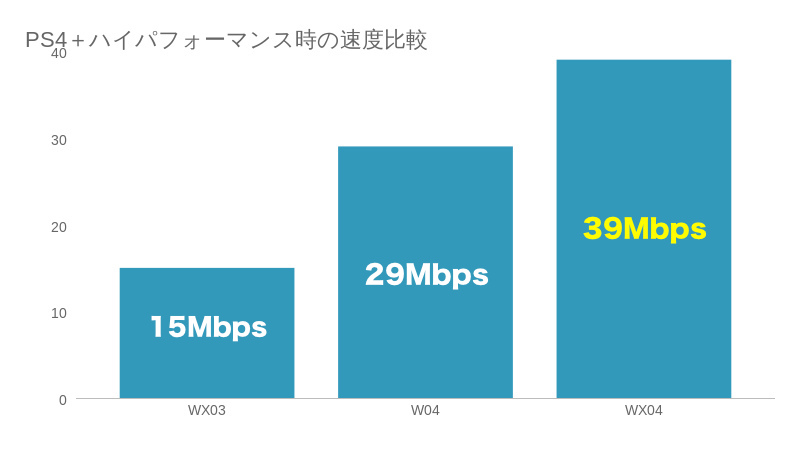 PS4とWX03、W04、WX04の結果