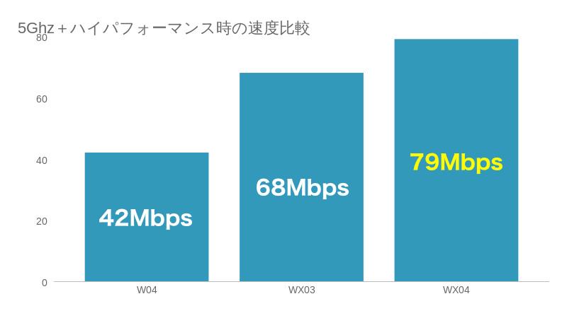 WX04が速度比較では早い結果になりました。